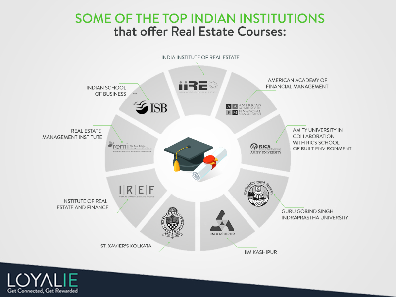 Institutes for Real Estate education in India