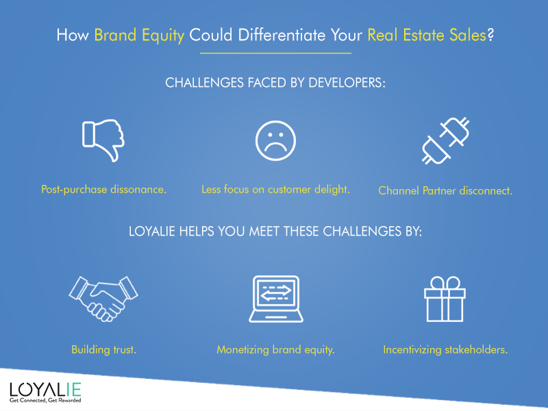 Loyalie-Brand Equity